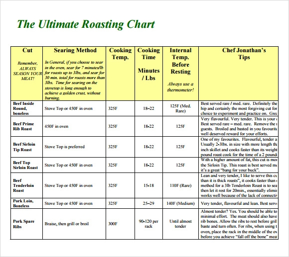 Sample Prime Rib Temperature Chart - 5+ Documents In Pdf
