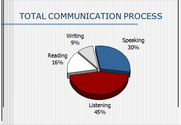 Communication Skills Ppt   Download Documents In Ppt