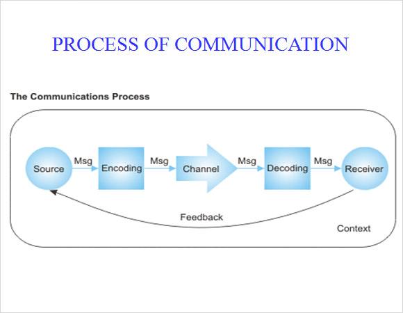 communication styles ppt