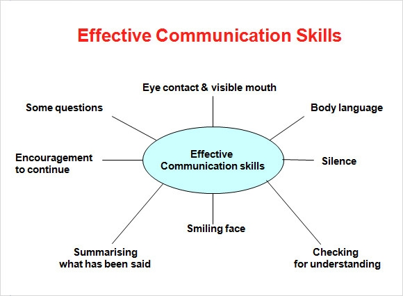 how not talking can teach you the importance of communication Students must not only see what effective communication looks and feels like they must also understand the details of how it's done so they can practice and hone their skills a framework for teaching communication skills.