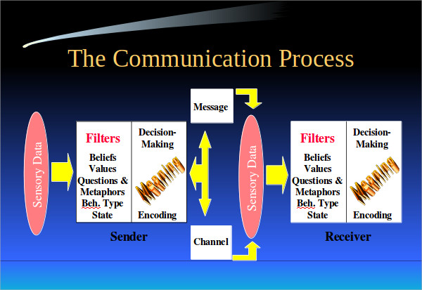 11 communication skills ppt templates download for free