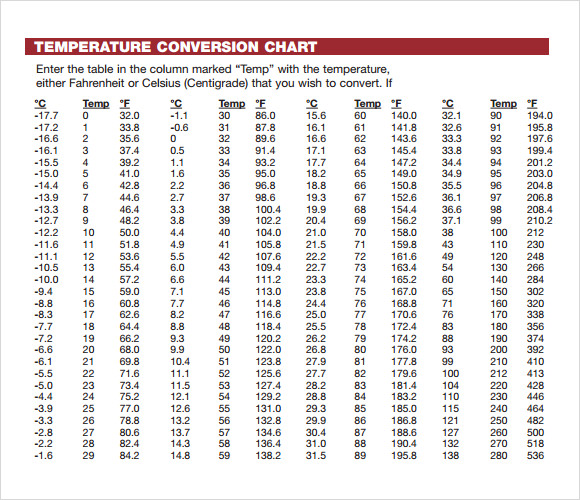 Sample Celsius To Fahrenheit Chart   Free Documents In Pdf