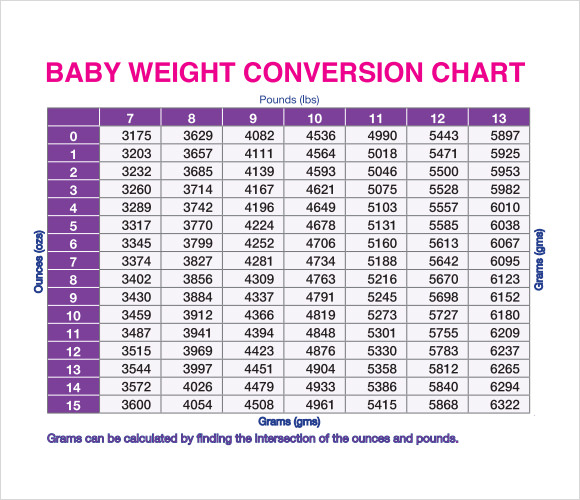 kg to lbs chart for babies