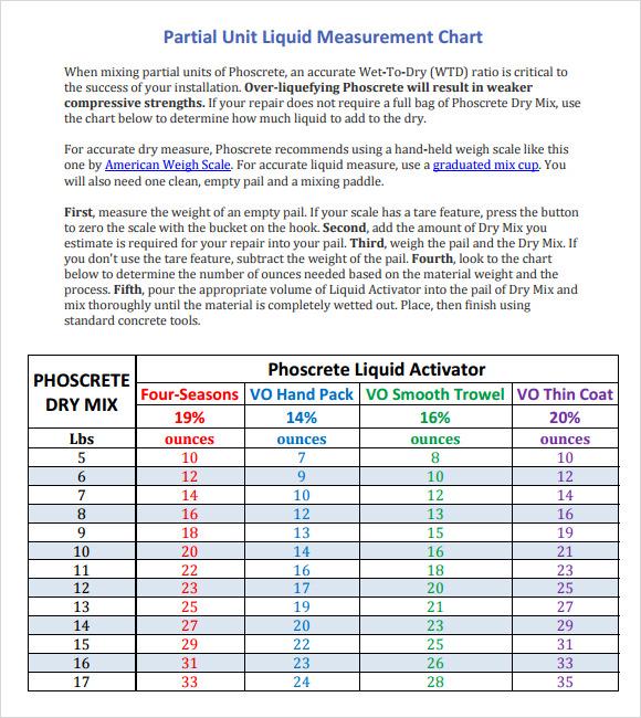sample liquid measurements chart