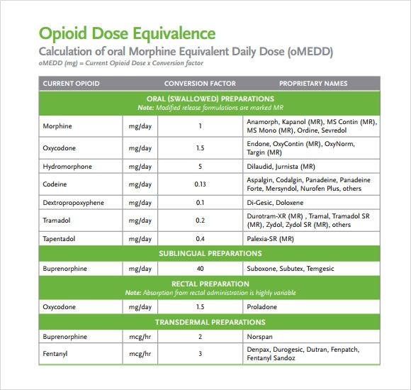 Opioid Conversion Chart  Download Do Ents In Pdf