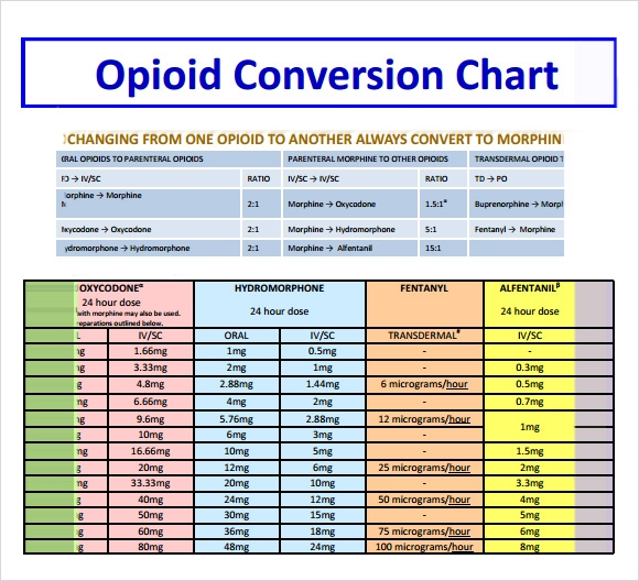 Sample Opioid Conversion Chart - 6+ Free Documents In Pdf