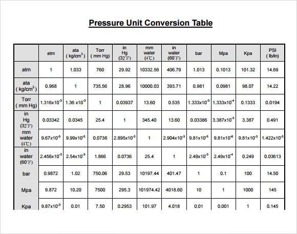 unit conversion chart example