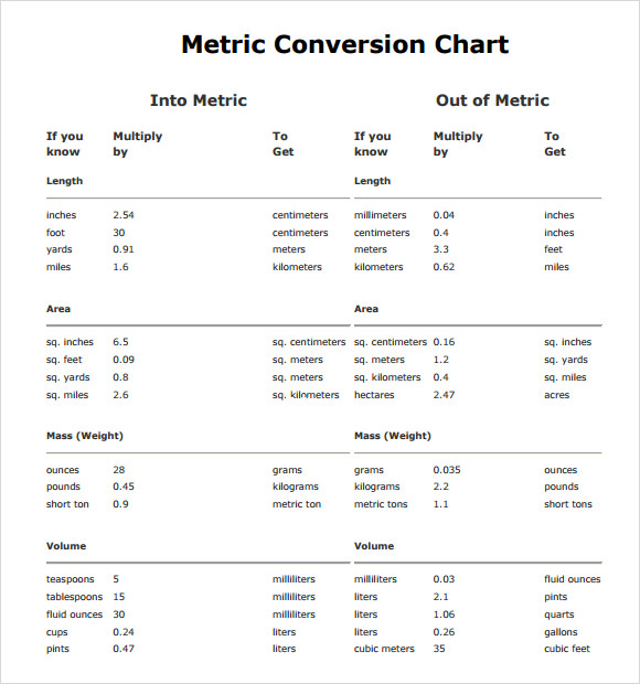 9 Metric Conversion Chart Templates For Free Download Sample Templates