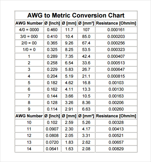 metric conversion chart template pdf