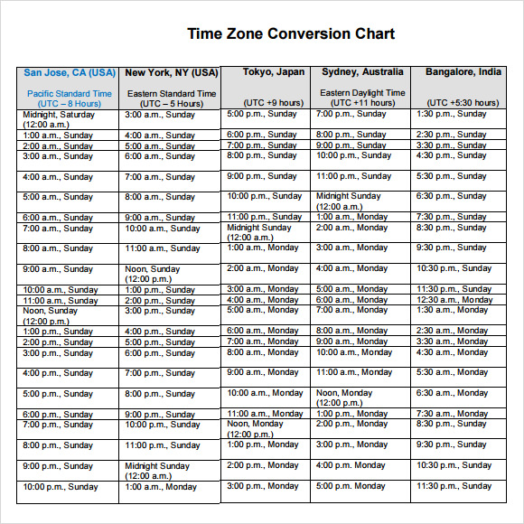 time zone conversion chart