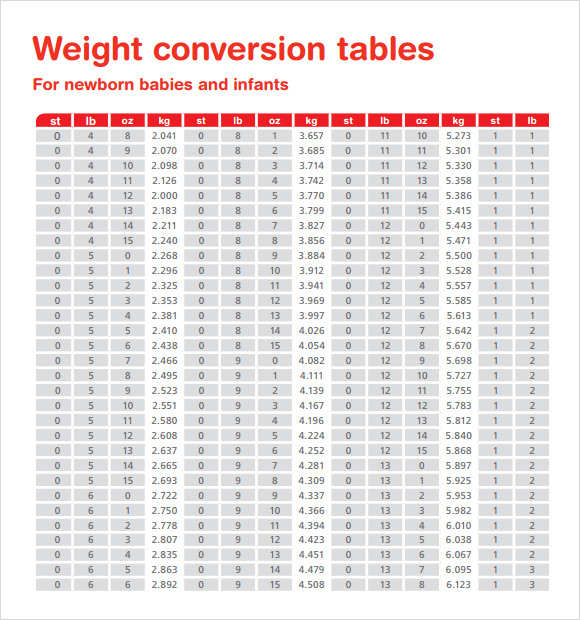Weight Conversion Chart Tables