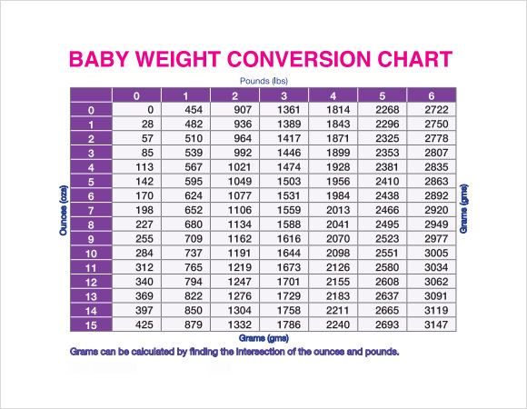 Sample Weight Conversion Chart - 9+ Free Documents in PDF
