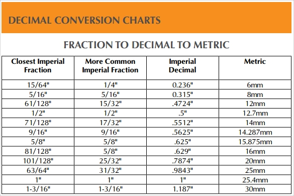 Sample Decimal Conversion Chart 11 Documents in PDF Word – Decimal Conversion Chart