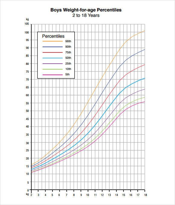 men growth chart