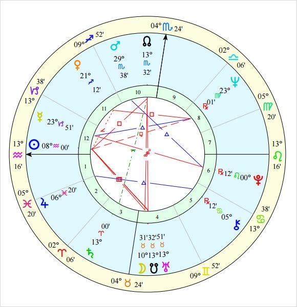 horoscope template