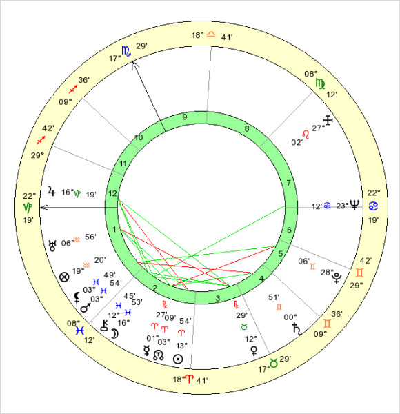 Birth chart template