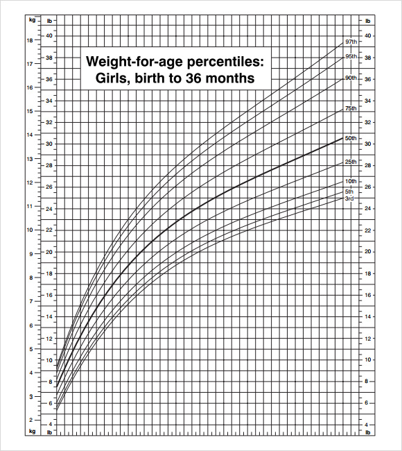 9 Sample Cdc Growth Charts Sample Templates
