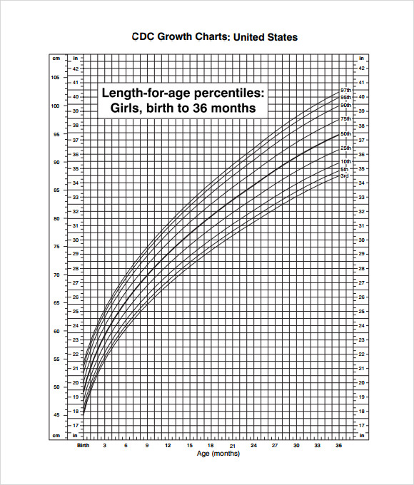 Sample Cdc Growth Chart   Documents In Pdf