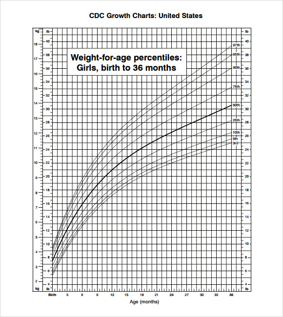 Growth Chart Template Girls Birth To Months Growth Chart Template