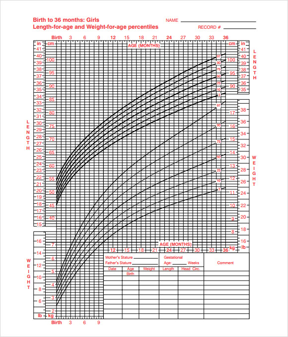 Sample Chart Templates Growth Chart Template Free Charts – Girls Growth Chart Template