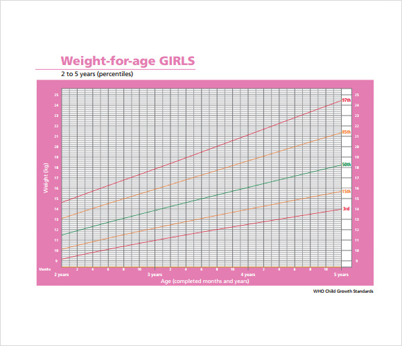 girls weight growth chart template