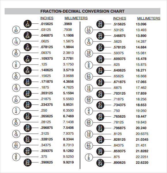 Pin Fraction Decimal Metric Conversion Chart On Pinterest | Duboonline ...