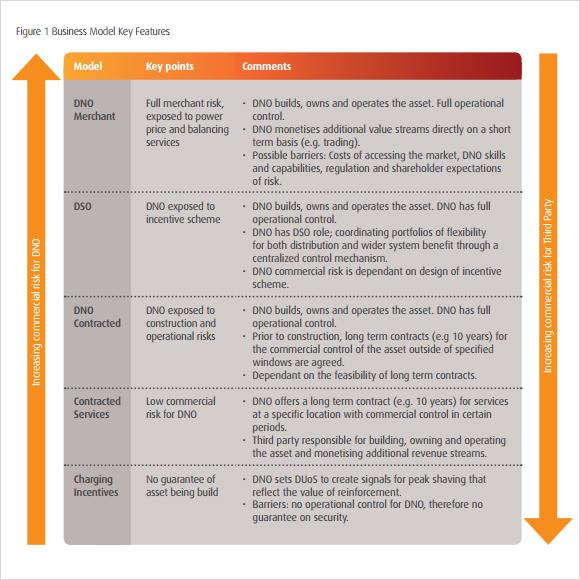 bbusiness model consultation template