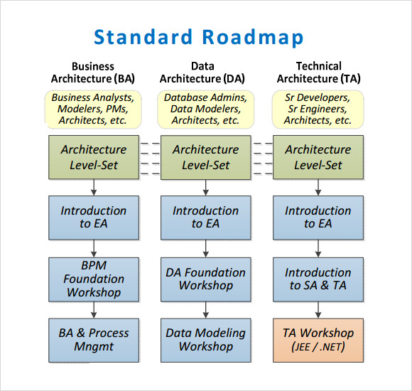 standard roadmap template