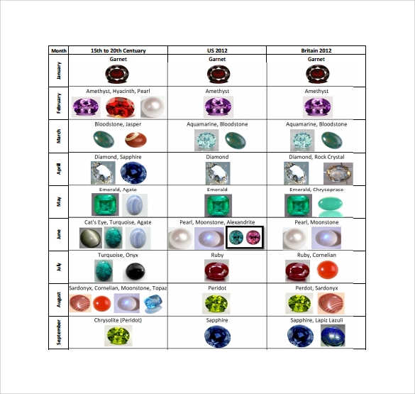 Sample Birthstone Chart   Documents In Pdf