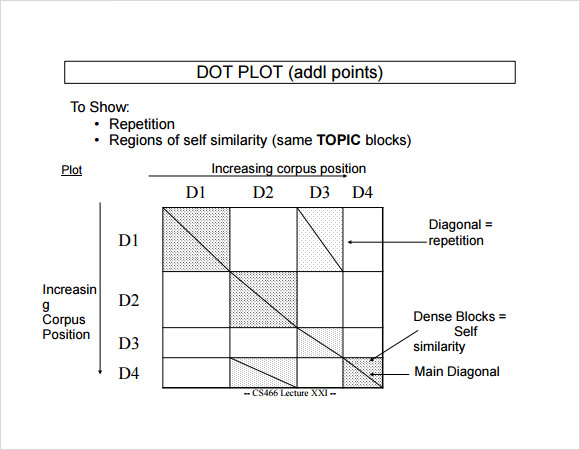 Sample Dot Plot Example - 11+ Documents In Word, Pdf