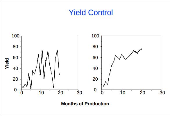 yeild control chart template