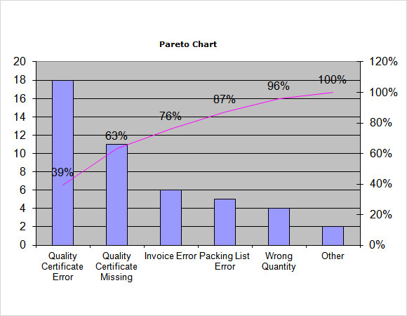 sample pareto chart 9 documents in pdf word excel. Black Bedroom Furniture Sets. Home Design Ideas