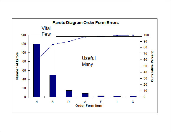 Sample Pareto Chart 9 Documents In Pdf Word Excel
