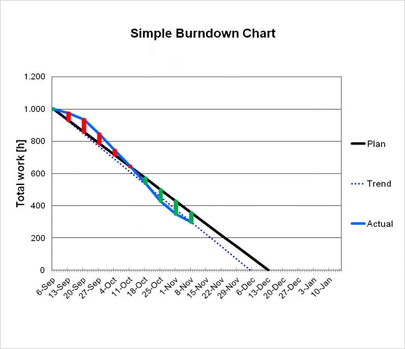 sample burndown chart 6 documents in pdf. Black Bedroom Furniture Sets. Home Design Ideas