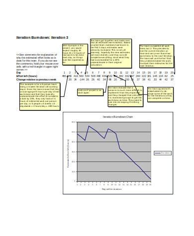 general burndown chart