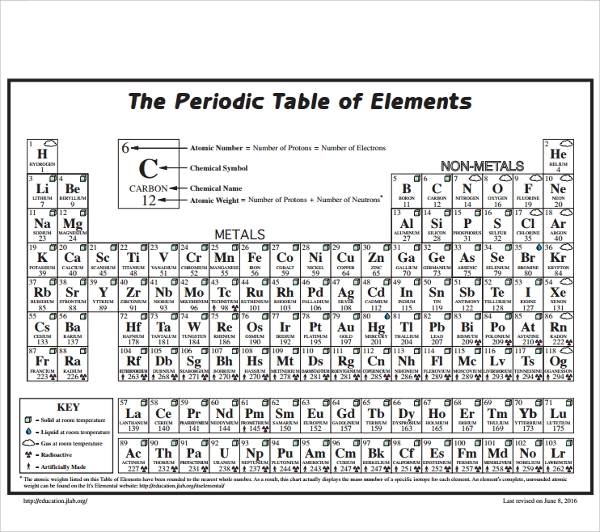 Sample Element Chart Template   Free Documents In Pdf Word