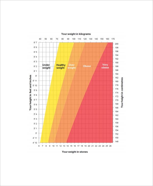 ideal height weight chart