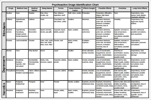 Sample Drug Classification Chart 7 Documents In Pdf