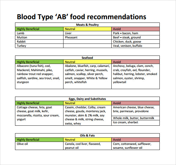 Sample Blood Type Diet Chart   Documents In Pdf