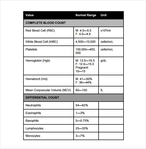 Sample Normal Lab Values Chart - 7+ Documents In Pdf