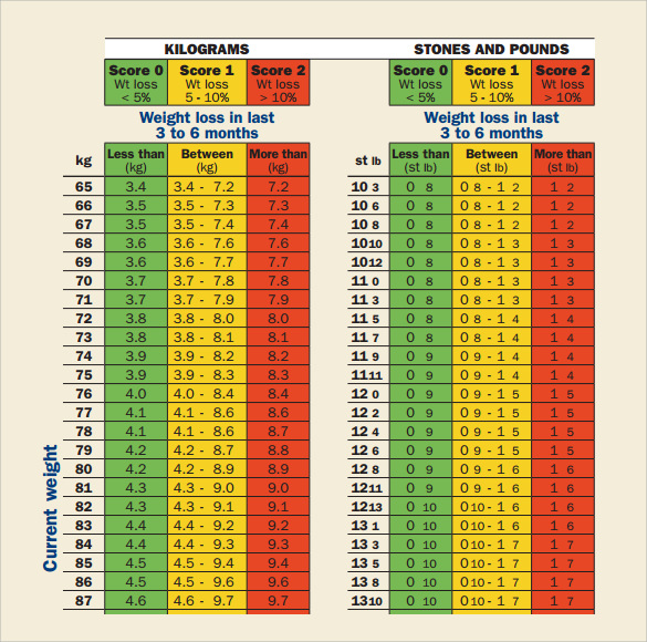 Weight Loss Score Chart Template