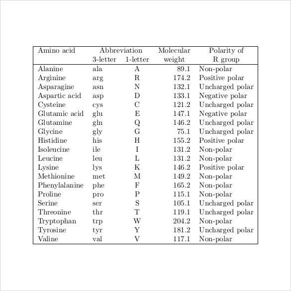 amino acid polarity chart
