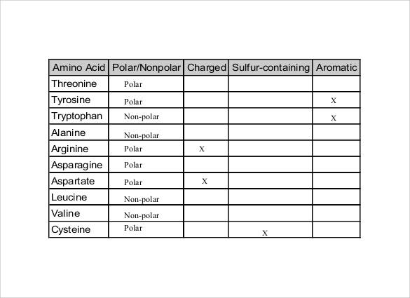 polar and nonpolar amino acid chart