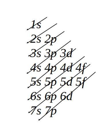simple electron configuration chart