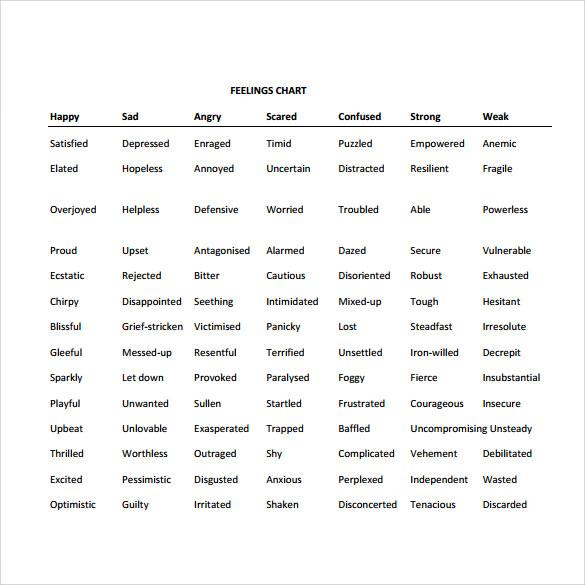 standard feelings chart