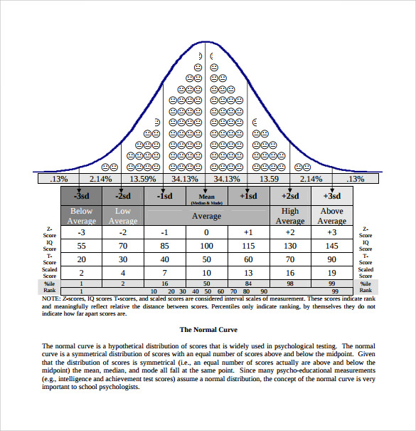 Superb Psychological Testing IQ Chart