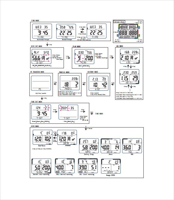iq 800 flow chart