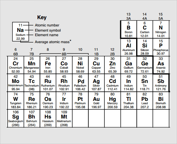 sample element chart template