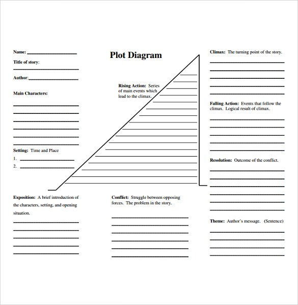plot daigram chart