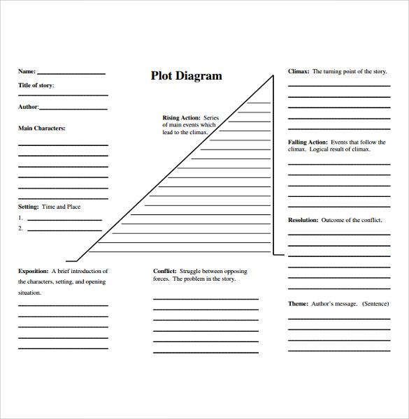 plot chart templates